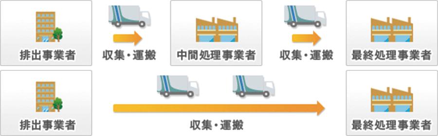 廃棄物の収集・運搬サービス